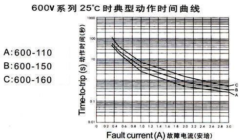 RF/WH600系列自恢复保险丝曲线图